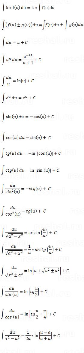 Математика таблица интегралов